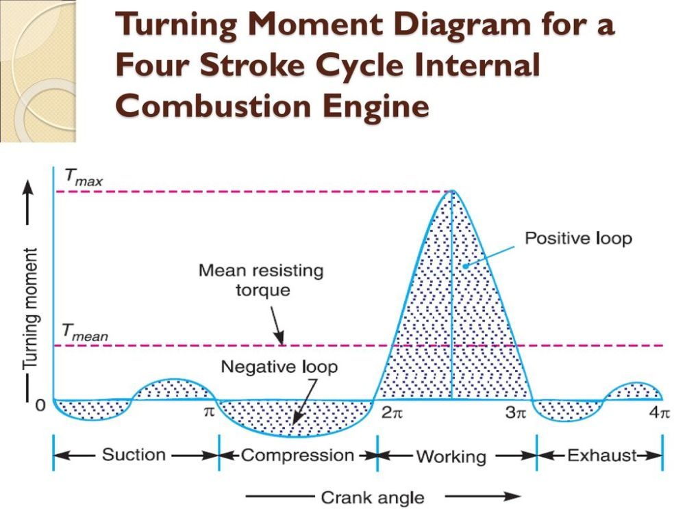 medium resolution of 7 turning moment diagram for a four stroke cycle internal combustion engine