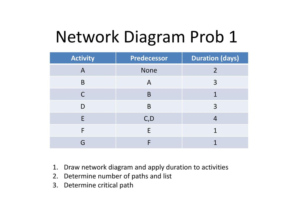 hight resolution of network diagram prob 1 activity predecessor duration days a none 2 b