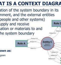 what is a context diagram [ 1024 x 768 Pixel ]