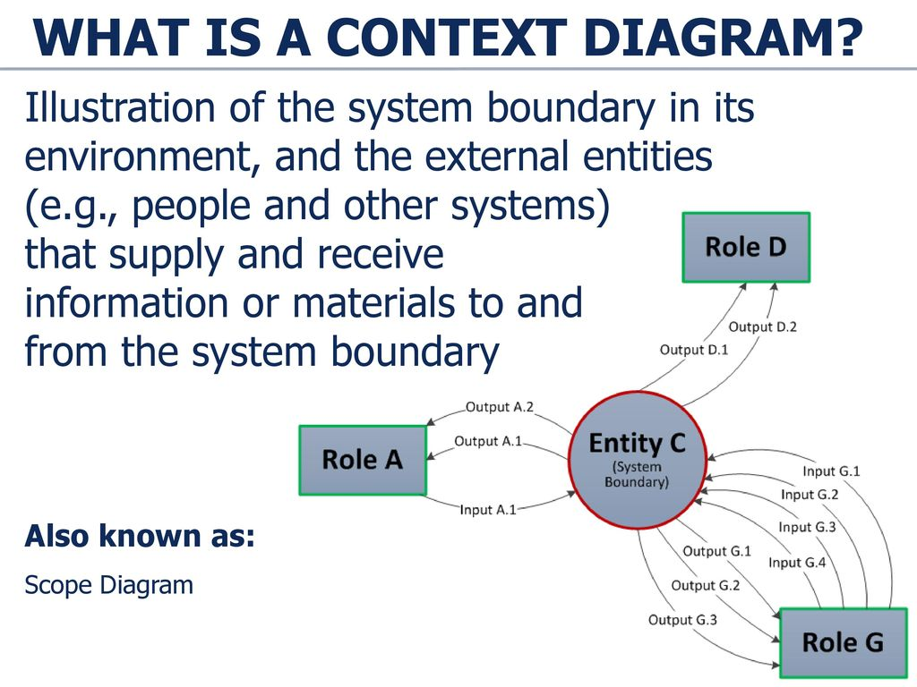 hight resolution of what is a context diagram