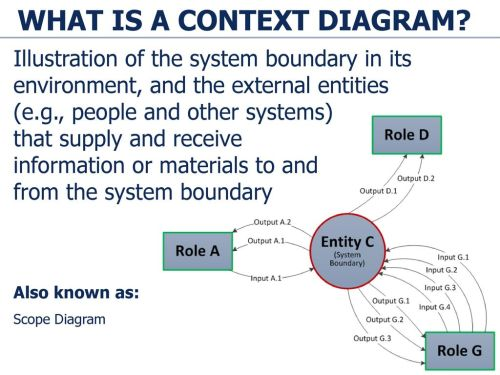 small resolution of what is a context diagram