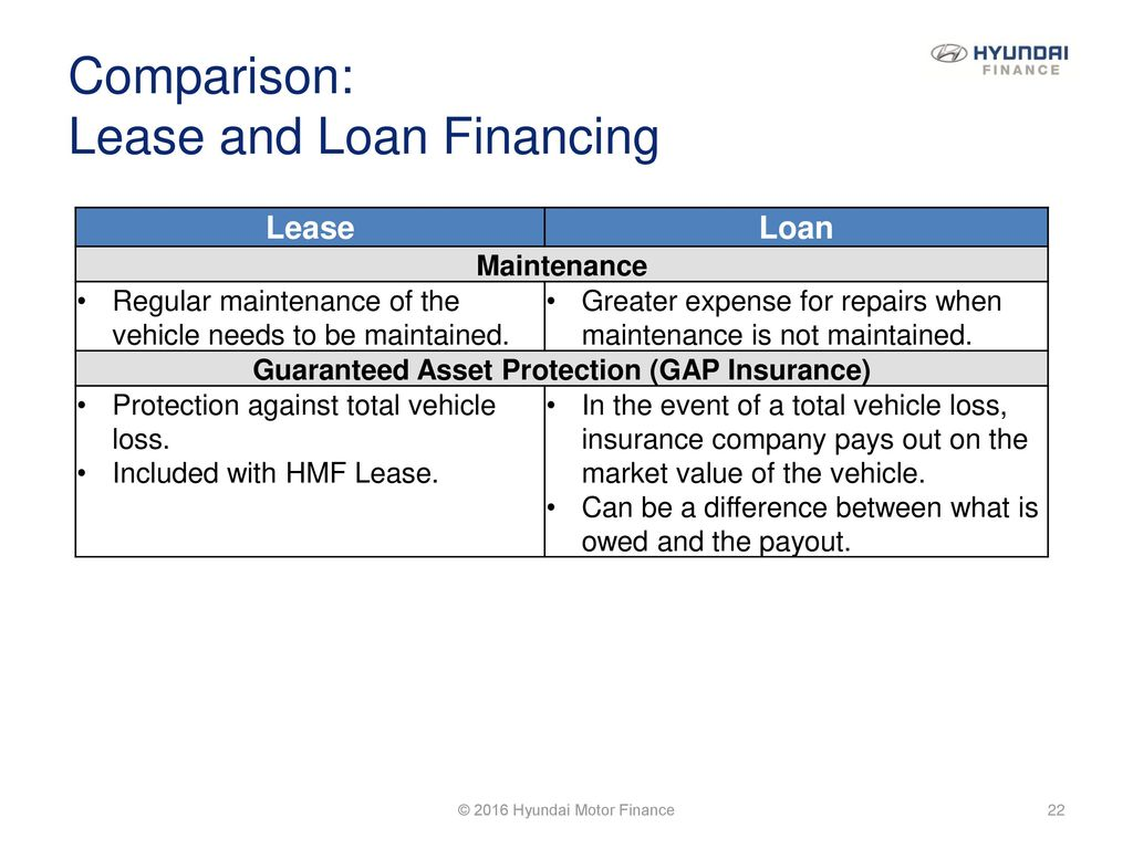 Introduction To Leasing Ppt