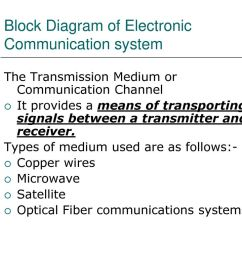 block diagram of electronic communication system [ 1024 x 768 Pixel ]