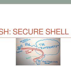 1 ssh secure shell [ 1024 x 768 Pixel ]