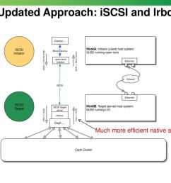 updated approach iscsi and lrbd [ 1024 x 768 Pixel ]