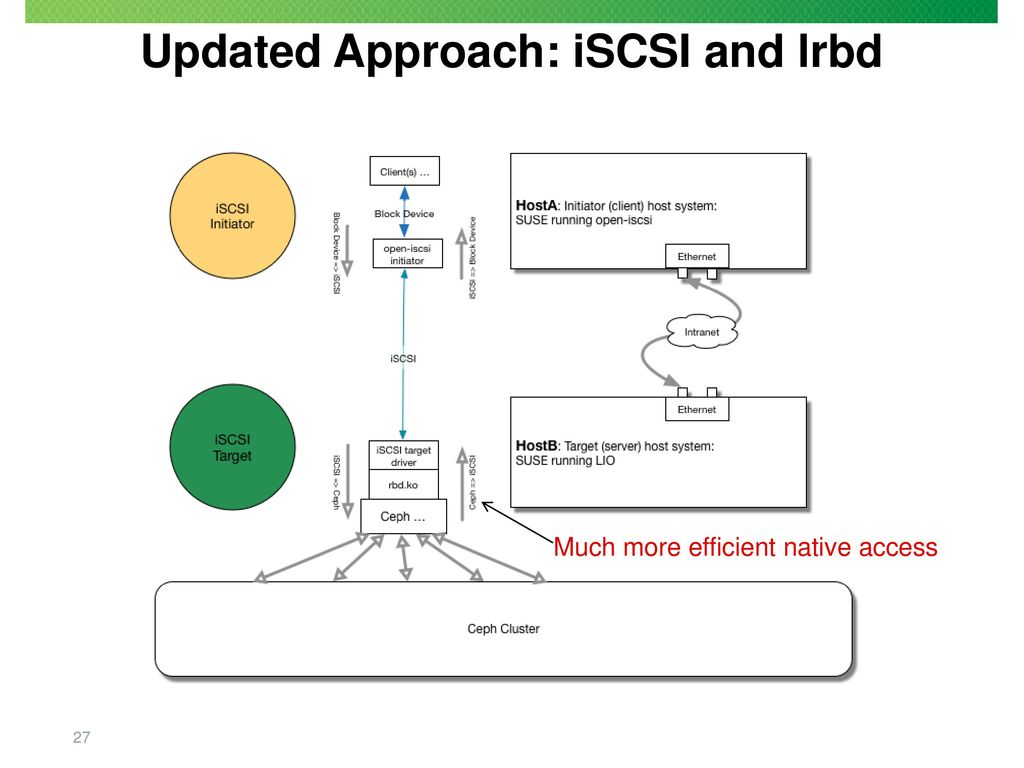 hight resolution of updated approach iscsi and lrbd