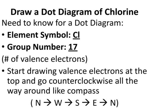 small resolution of draw a dot diagram of chlorine