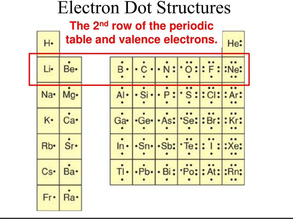 hight resolution of electron dot structures
