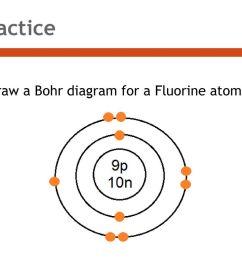 7 practice draw a bohr diagram for a fluorine atom  [ 1024 x 768 Pixel ]