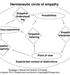 hermeneutic circle of empathy [ 1024 x 768 Pixel ]