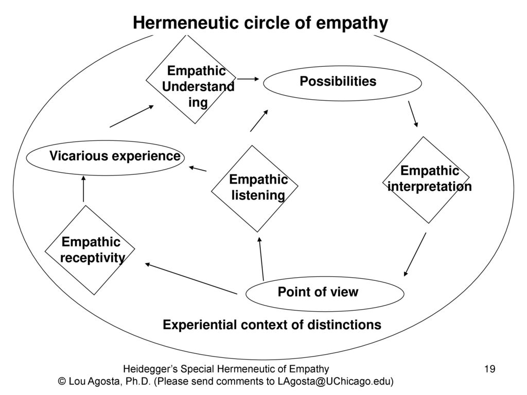 hight resolution of hermeneutic circle of empathy