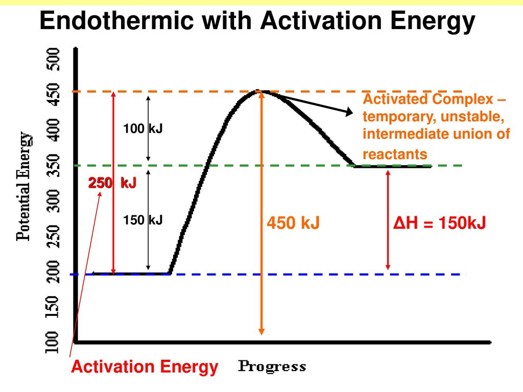 potential energy diagram activation kicker l5 wiring ammonia great installation of