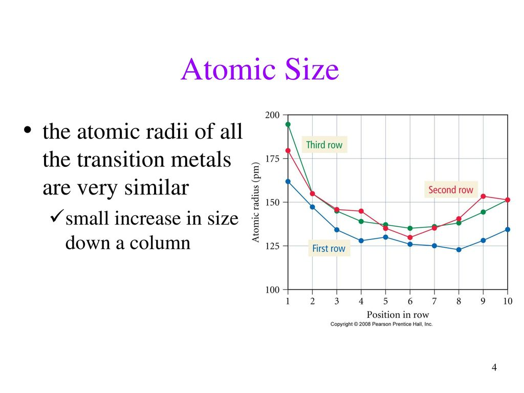 hight resolution of atomic size the atomic radii of all the transition metals are very similar
