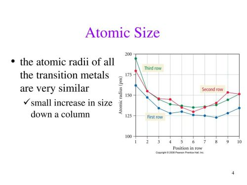 small resolution of atomic size the atomic radii of all the transition metals are very similar