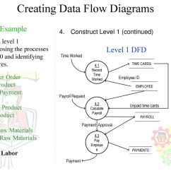 Level 0 And 1 Data Flow Diagram Government Circular Process Best Wiring Library Creating Diagrams 56 Decomposition