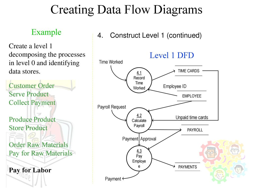 level 0 and 1 data flow diagram marine wiring 12 volt process best library creating diagrams 56 decomposition