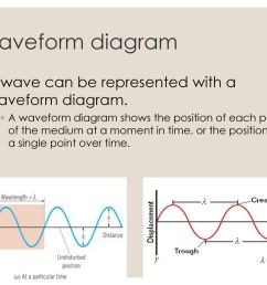 waveform diagram a wave can be represented with a waveform diagram  [ 1024 x 768 Pixel ]