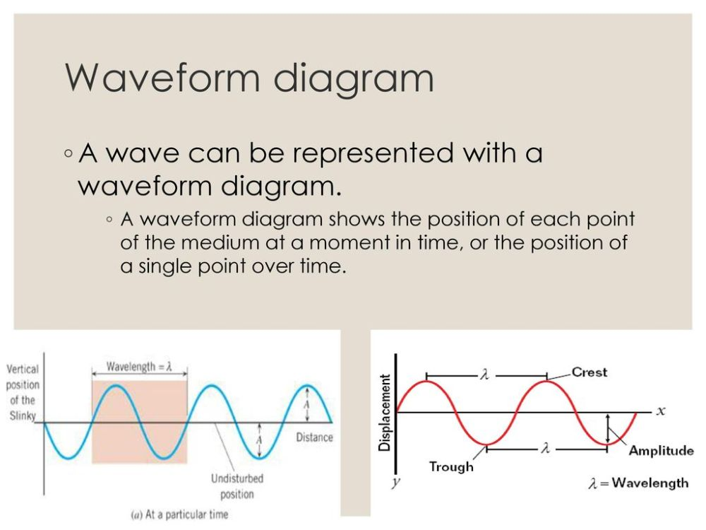 medium resolution of waveform diagram a wave can be represented with a waveform diagram