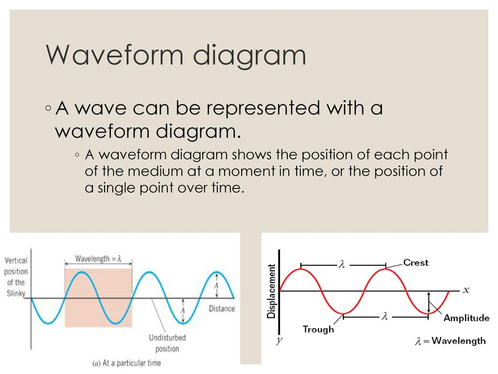 hight resolution of waveform diagram a wave can be represented with a waveform diagram