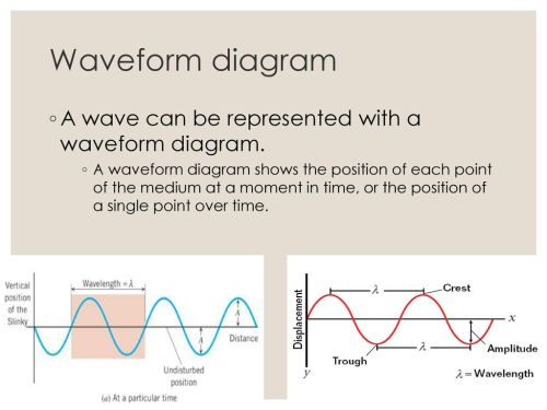 small resolution of waveform diagram a wave can be represented with a waveform diagram