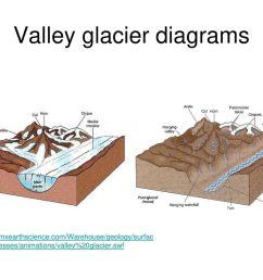21 valley glacier diagrams [ 1024 x 768 Pixel ]
