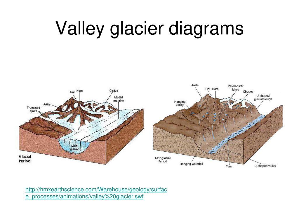 hight resolution of 21 valley glacier diagrams