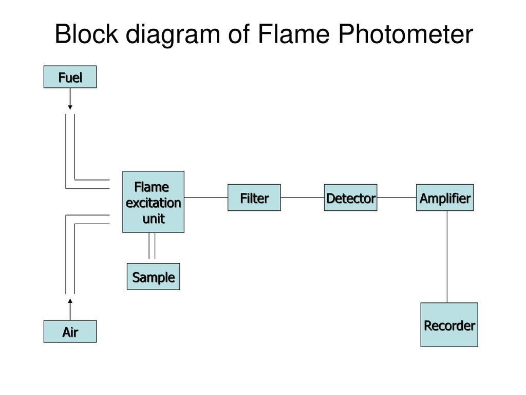 hight resolution of block diagram of flame photometer