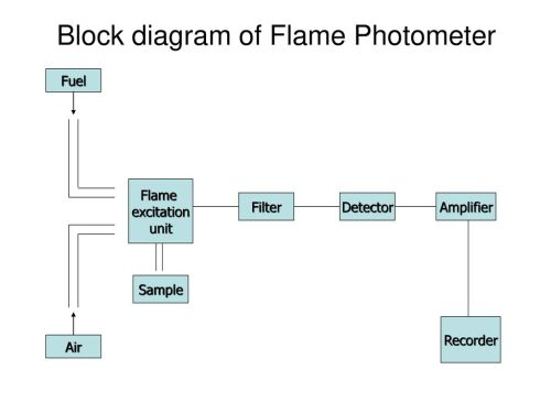 small resolution of block diagram of flame photometer
