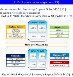 exynos 5 octa block diagram wiring diagrams exynos 5 octa block diagram [ 1024 x 768 Pixel ]