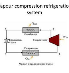2 vapour compression refrigeration system [ 1024 x 768 Pixel ]