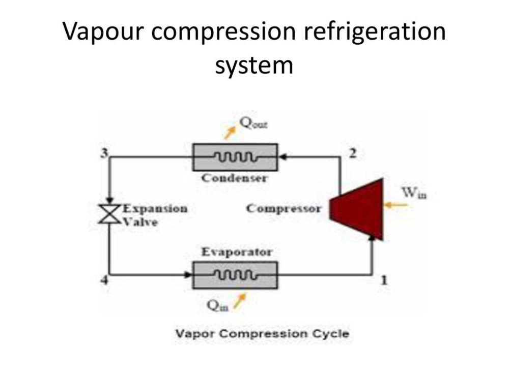 medium resolution of 2 vapour compression refrigeration system