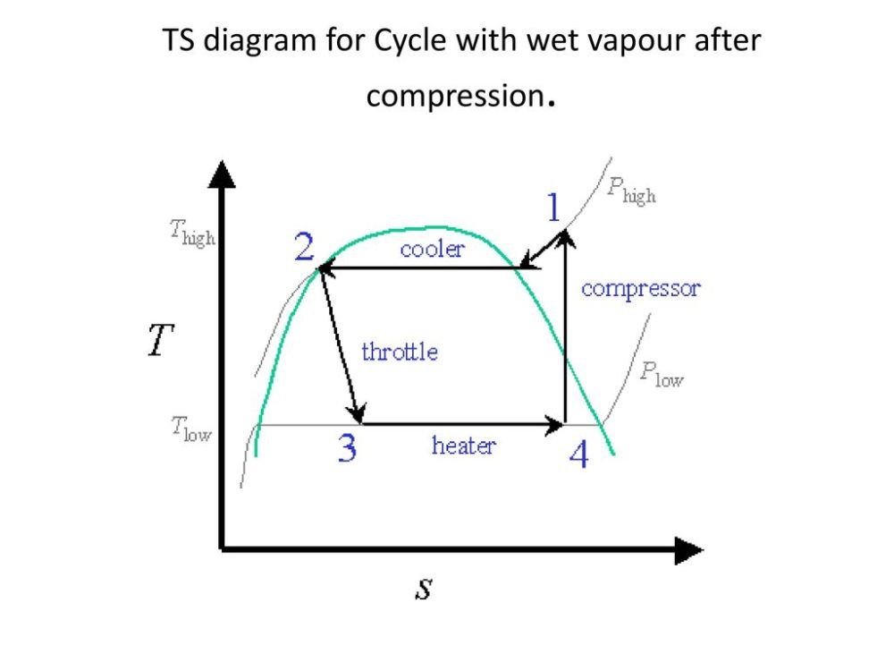 medium resolution of 8 ts diagram for cycle with wet vapour after compression