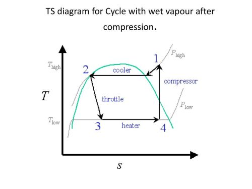 small resolution of 8 ts diagram for cycle with wet vapour after compression