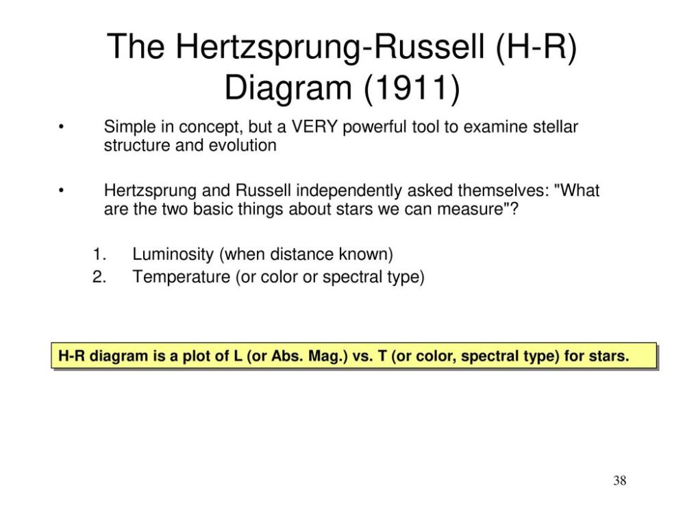medium resolution of the hertzsprung russell h r diagram 1911