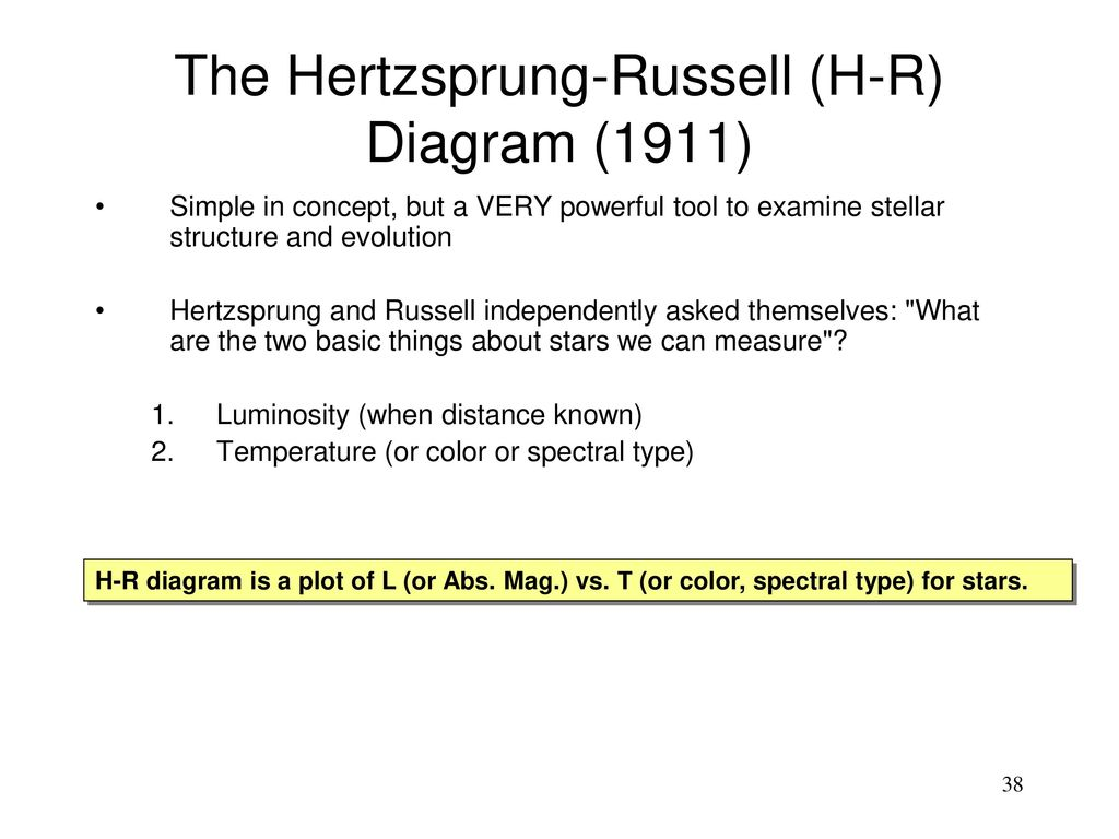 hight resolution of the hertzsprung russell h r diagram 1911