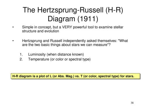 small resolution of the hertzsprung russell h r diagram 1911