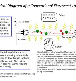 electrical diagram of a conventional florescent lamp [ 1024 x 768 Pixel ]