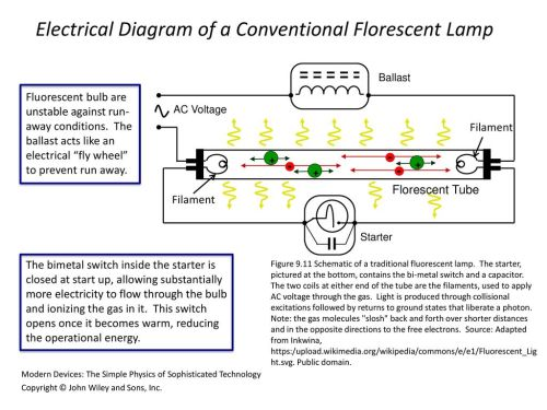 small resolution of electrical diagram of a conventional florescent lamp