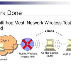 router wireless access point [ 1024 x 768 Pixel ]