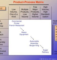 product process matrix [ 1024 x 768 Pixel ]