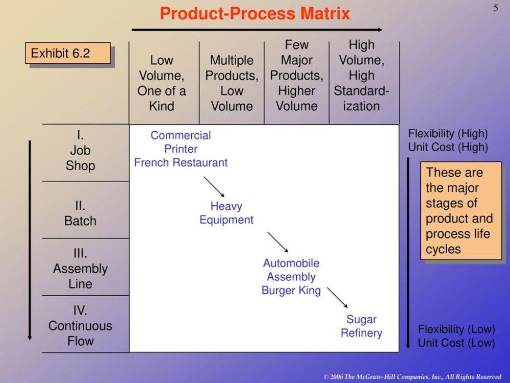 medium resolution of product process matrix