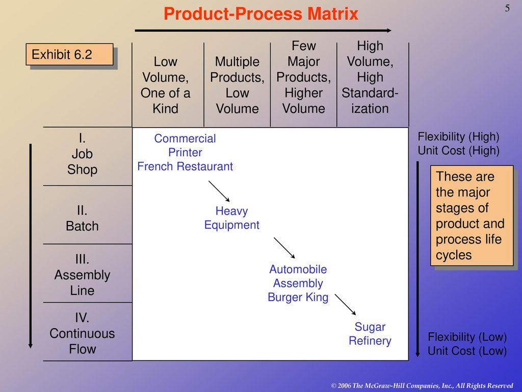 hight resolution of product process matrix