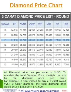 Diamond price chart also prices information education and news ppt download rh slideplayer