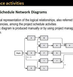 network logic diagram project management [ 1024 x 768 Pixel ]