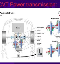 15 cvt power transmission  [ 1024 x 768 Pixel ]