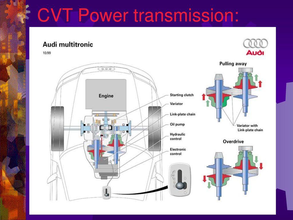 hight resolution of 15 cvt power transmission