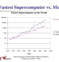 fastest supercomputer vs moore [ 1024 x 768 Pixel ]