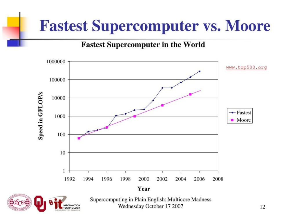 medium resolution of fastest supercomputer vs moore