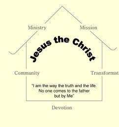 6 jesus the christ ministry mission community transformation devotion  [ 1024 x 768 Pixel ]