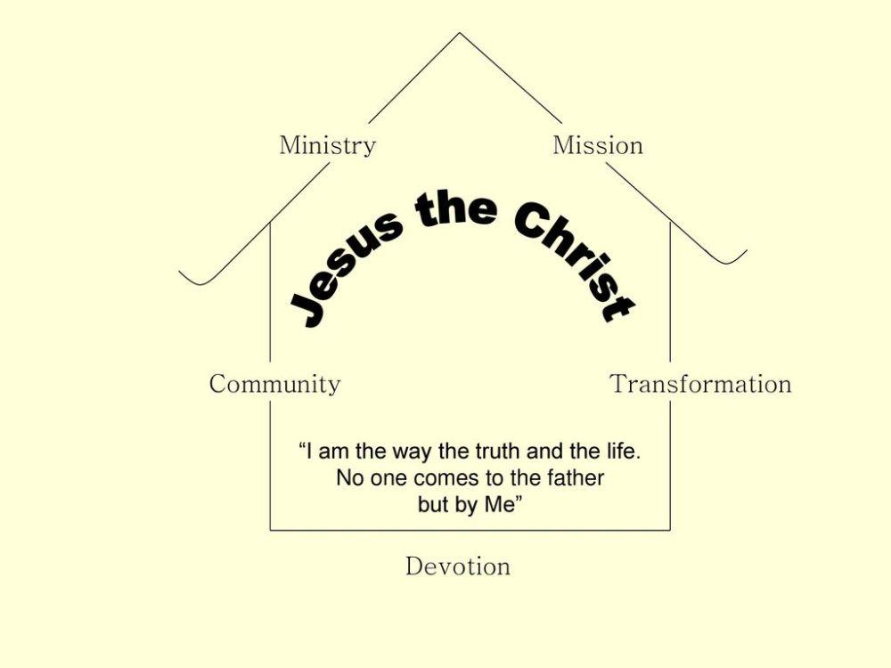 medium resolution of 6 jesus the christ ministry mission community transformation devotion